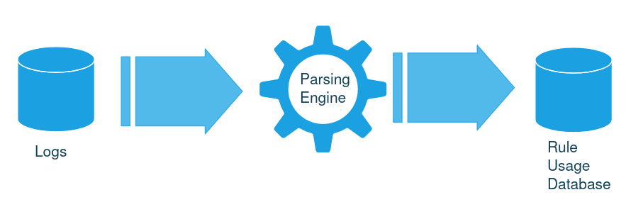 logs > parsing engine > rule usage database