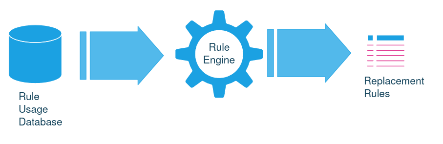 Rule Usage Datbase > Rule Engine > Replacement Rules