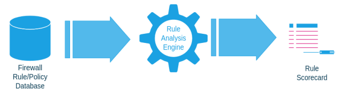 firewall policy > rule analysis engine > rule security scorecard